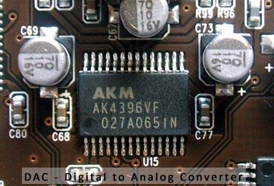 Digital - analog converter (DAC)